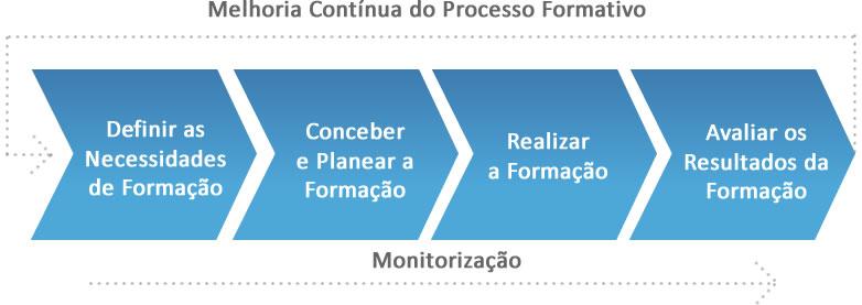 Esquema de melhoria contínua do processo formativo